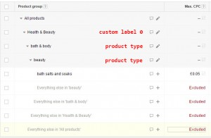 Google Adwords Product Listing Grouping