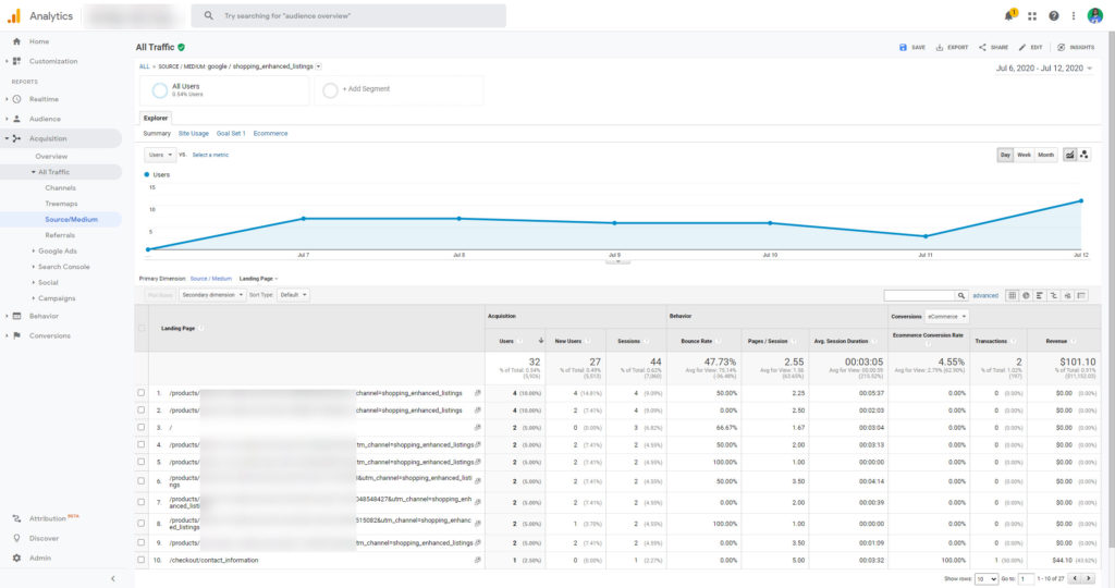 Google Analytics Shopping Organic Listings